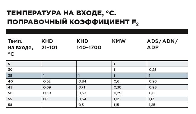 Поправочный коэффициент F2.png